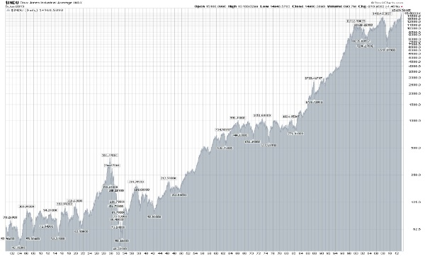 Graph Showing Dow Jones Industrial Average over 113 Year Period