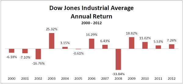 Graph of Dow Jones Industrial Average Annual Return 2000-2012