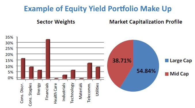 Income Generating Portfolio Market Allocation and Capitalization Chart and Graph