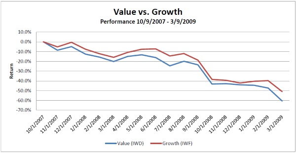 Graph Showing Russel 1000 Value vs Growth Performance 2007-2009