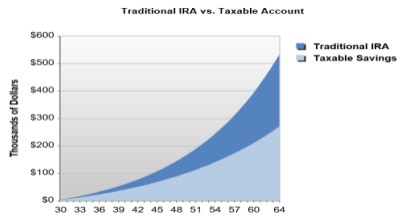 Graph Showing Results for 30 Year Old Investing in IRA