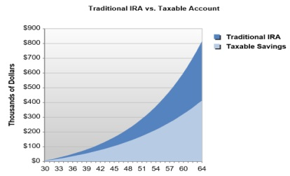 Graph Showing Results of Max IRA Contributions for 30 Year Old by Age 65